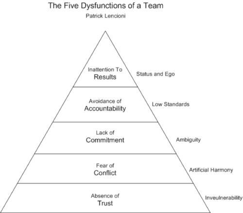 five-dysfunctions-image