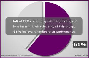 Impact of Leadership Loneliness