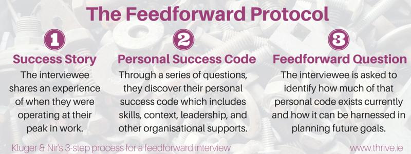 feedforward protocol
